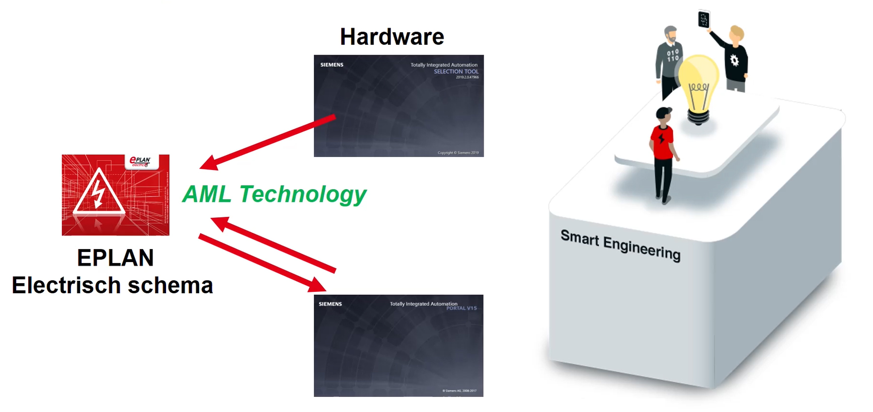 smart engineering tia